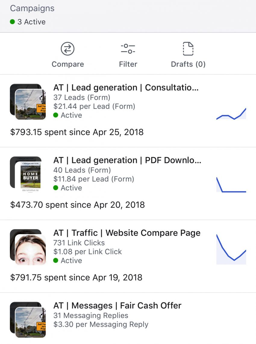 77 leads_ 731 link clicks _ 31 message replies for real estate investors1
